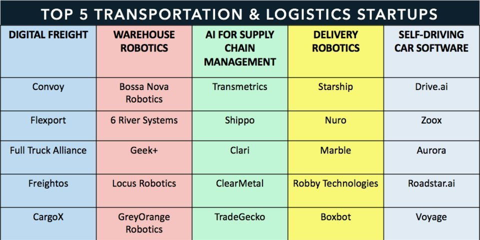 TRANSPORTATION & LOGISTICS STARTUPS TO WATCH: The top 5 startups across digital freight services, warehouse robotics, AI, last-mile delivery robotics, and self-driving cars