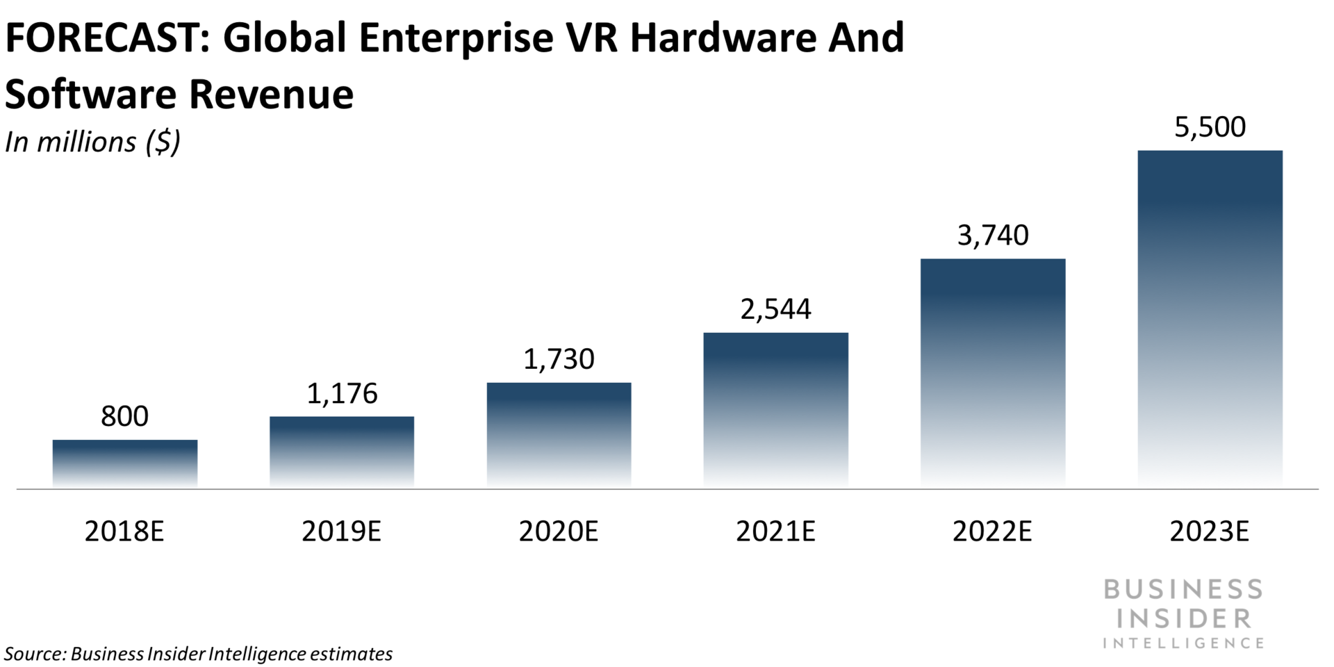 VR isn't just for gamers — here's how Audi, Lowe's and Macy's are using it to boost sales and employee training (M, WMT, AUDVF, LOW, UPS)